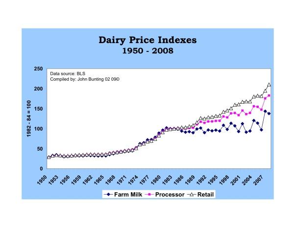 Dairy Price Index